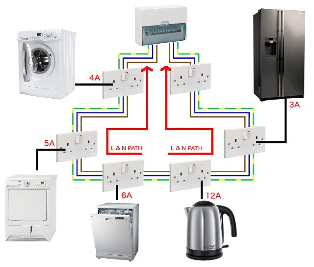 wiring diagram for kitchen ring main wiring diagrams instructions home light wiring diagram how to wire a kitchen ring main trusted wiring diagram 7 socket wiring diagram for